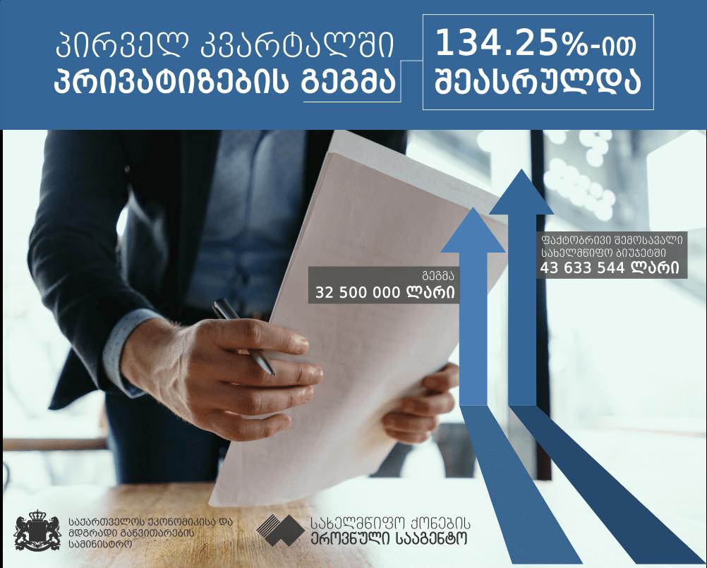 სახელმწიფო ქონების ეროვნულმა სააგენტომ პირველ კვარტალში პრივატიზების გეგმა 134.25%-ით შეასრულა